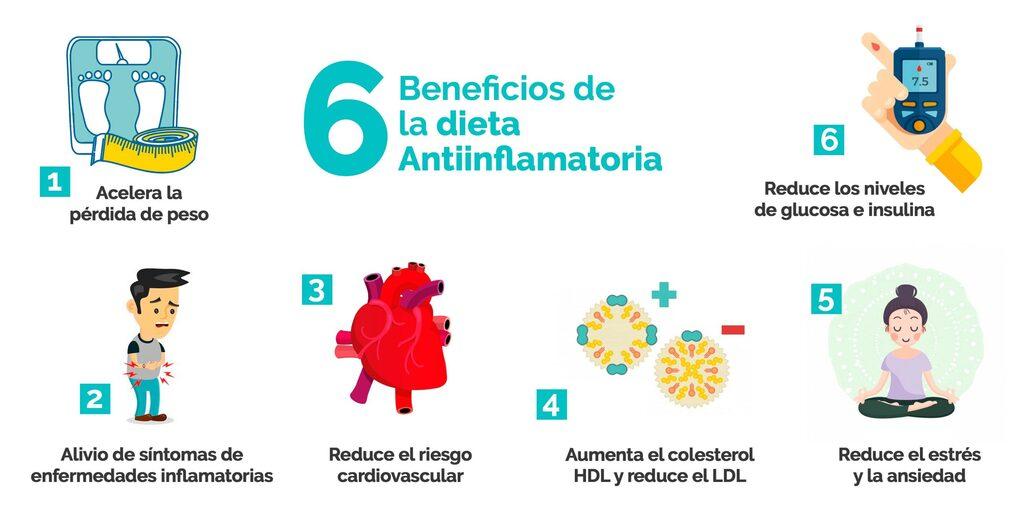 Beneficios dieta antiinflamatoria