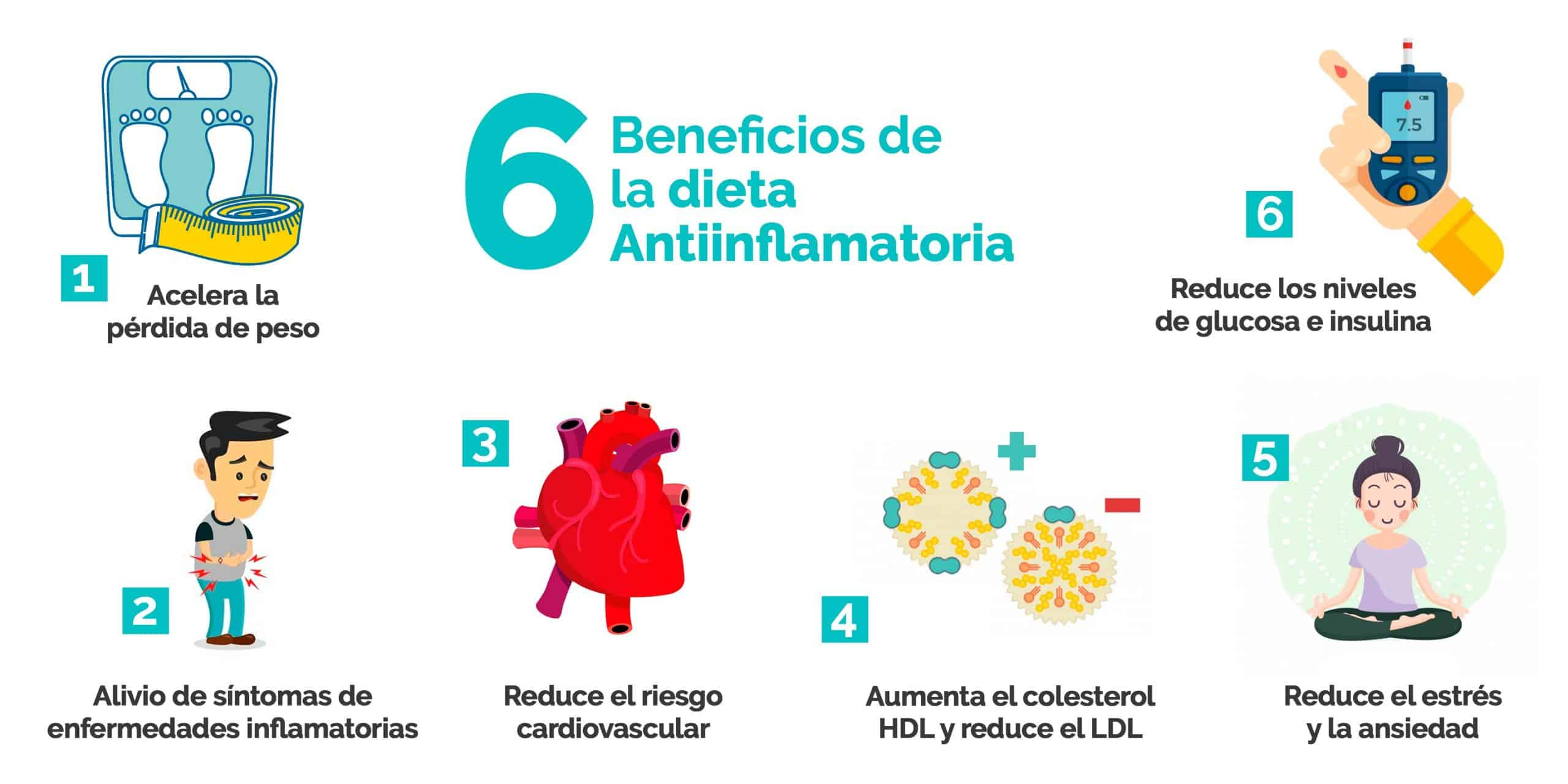 Beneficios dieta antiinflamatoria