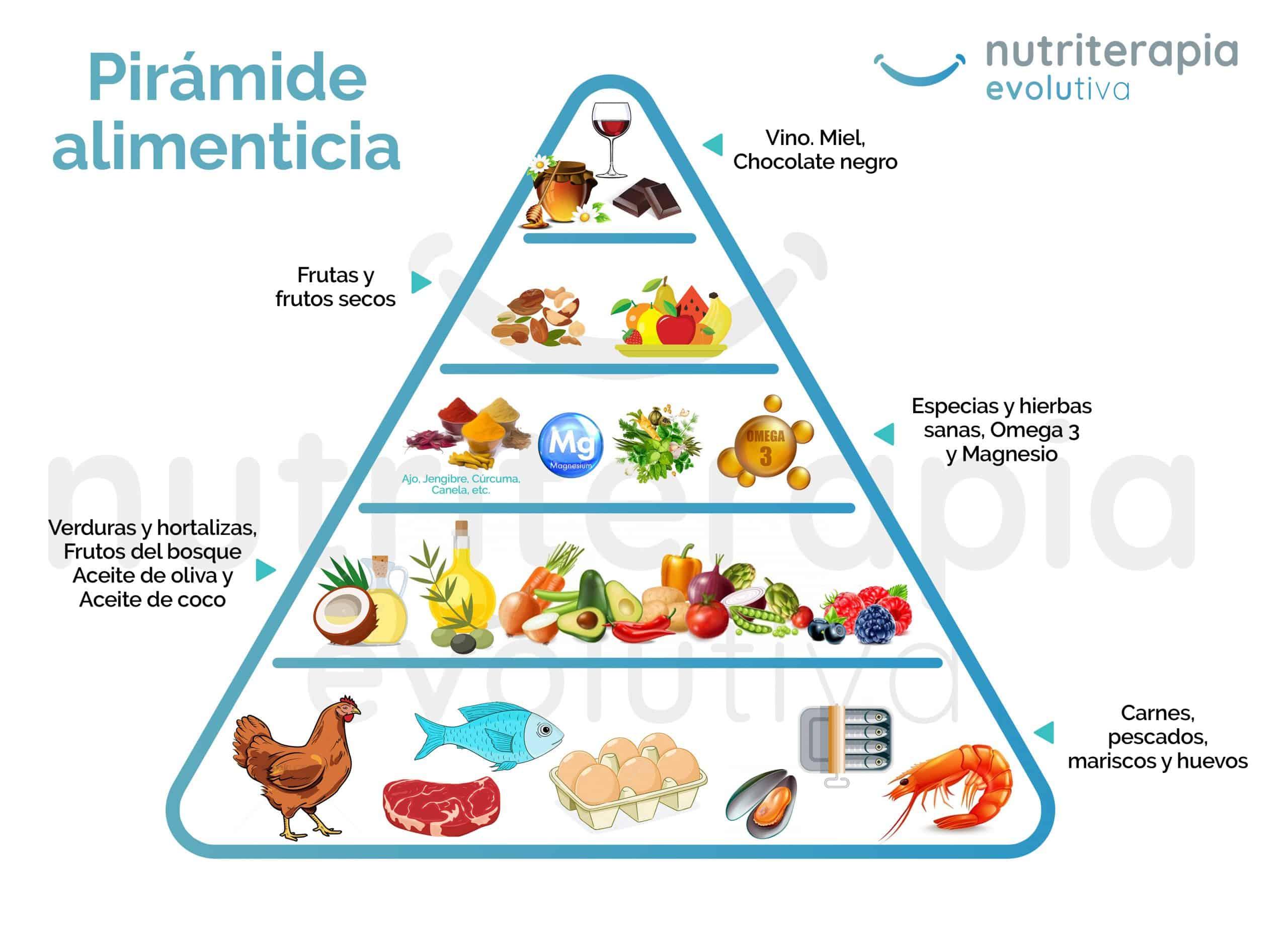 Pirámide alimentación evolutiva