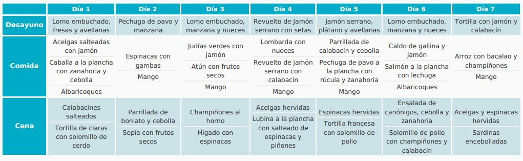 Dieta Enfermedad Inflamatoria Intestinal (EII)