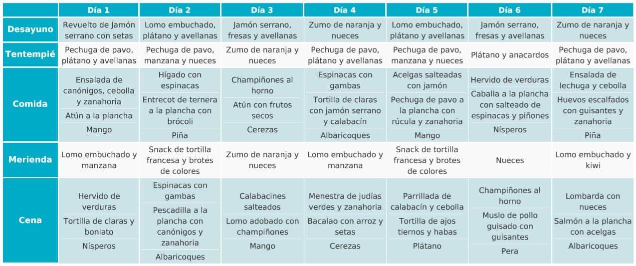 Dieta remisión colitis ulcerosa