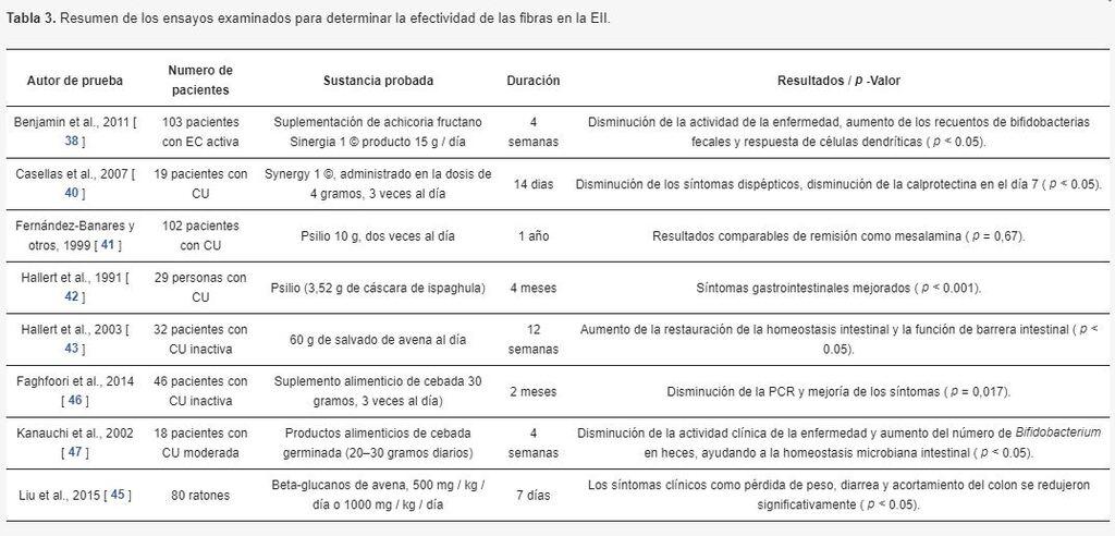 Resumen de los ensayos examinados para determinar la efectividad de las fibras en la EII.