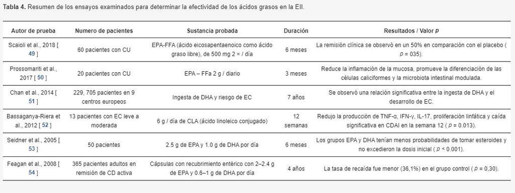 Efectividad de los ácidos grasos en la EII