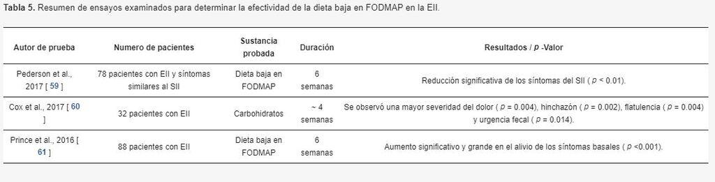 Efectividad de la dieta baja en FODMAP en la EII.